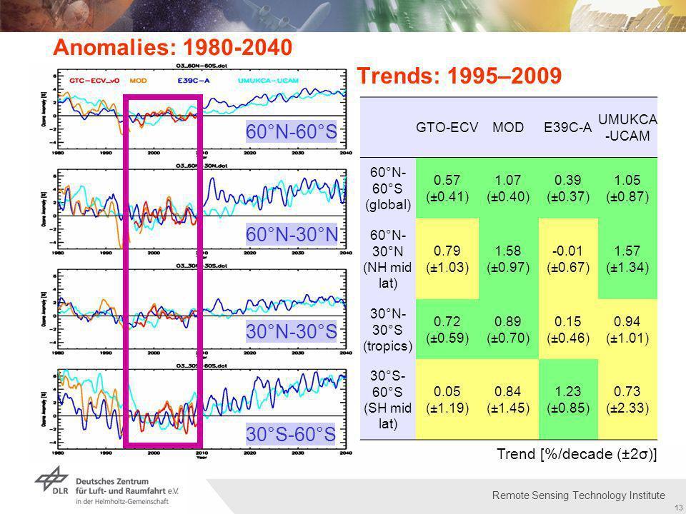 Institut für Methodik der Fernerkundung bzw. Deutsches Fernerkundungsdatenzentrum Folie 13 13 Remote Sensing Technology Institute Trends: 1995–2009 60