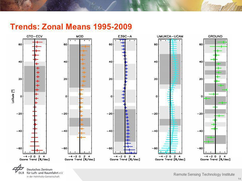 Institut für Methodik der Fernerkundung bzw. Deutsches Fernerkundungsdatenzentrum Folie 14 14 Remote Sensing Technology Institute Trends: Zonal Means
