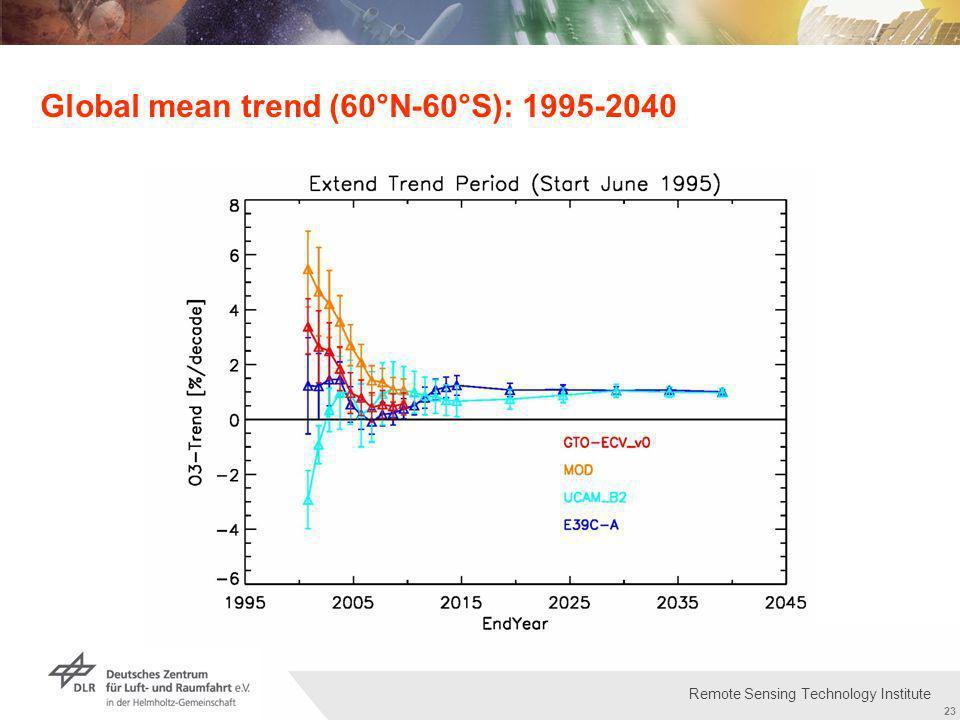 Institut für Methodik der Fernerkundung bzw. Deutsches Fernerkundungsdatenzentrum Folie 23 23 Remote Sensing Technology Institute Global mean trend (6
