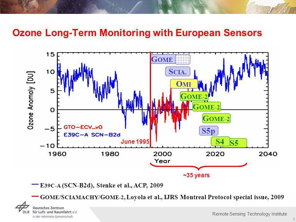 Institut für Methodik der Fernerkundung bzw. Deutsches Fernerkundungsdatenzentrum Folie 3 3 Remote Sensing Technology Institute Ozone Long-Term Monito