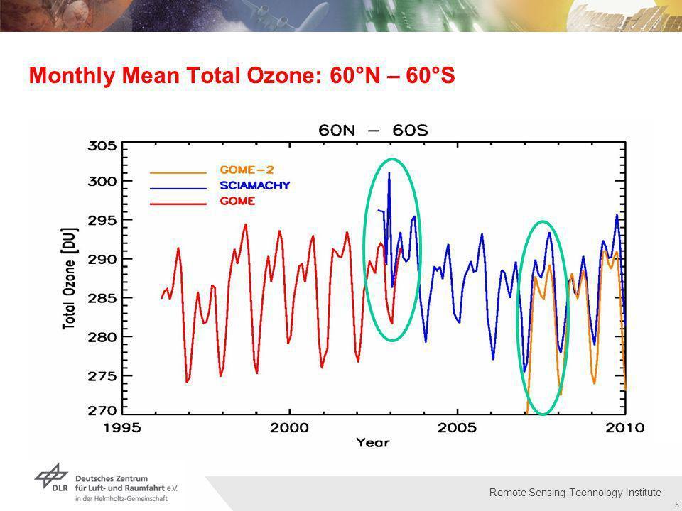Institut für Methodik der Fernerkundung bzw. Deutsches Fernerkundungsdatenzentrum Folie 5 5 Remote Sensing Technology Institute Monthly Mean Total Ozo