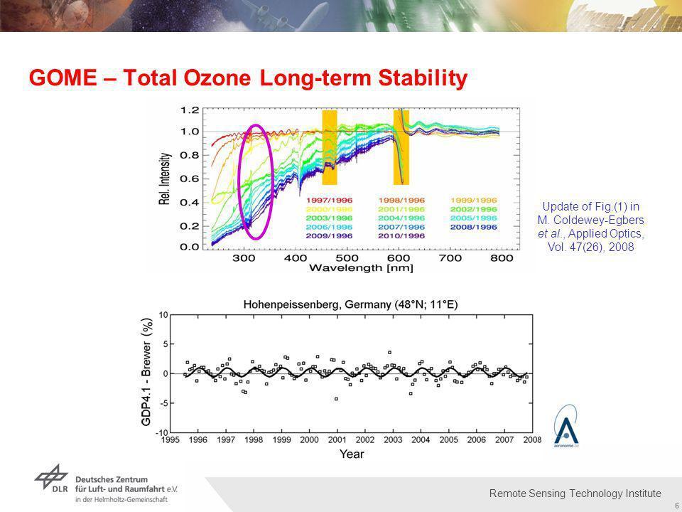 Institut für Methodik der Fernerkundung bzw. Deutsches Fernerkundungsdatenzentrum Folie 6 6 Remote Sensing Technology Institute GOME – Total Ozone Lon