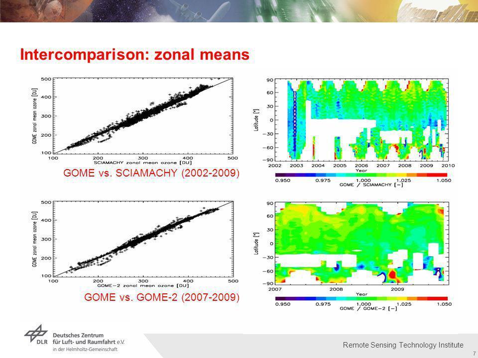 Institut für Methodik der Fernerkundung bzw. Deutsches Fernerkundungsdatenzentrum Folie 7 7 Remote Sensing Technology Institute Intercomparison: zonal