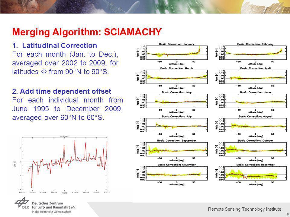 Institut für Methodik der Fernerkundung bzw. Deutsches Fernerkundungsdatenzentrum Folie 8 8 Remote Sensing Technology Institute Merging Algorithm: SCI