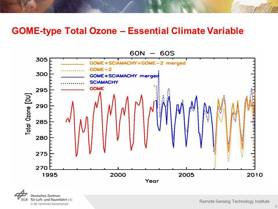 Institut für Methodik der Fernerkundung bzw. Deutsches Fernerkundungsdatenzentrum Folie 9 9 Remote Sensing Technology Institute GOME-type Total Ozone