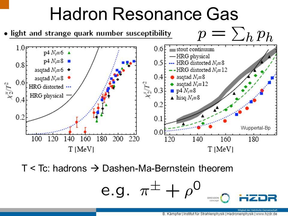 B. Kämpfer | Institut für Strahlenphysik | Hadronenphysik | www.hzdr.de Hadron Resonance Gas T < Tc: hadrons Dashen-Ma-Bernstein theorem Wuppertal-Bp