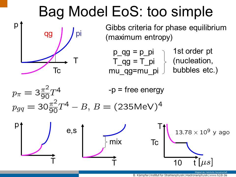 B. Kämpfer | Institut für Strahlenphysik | Hadronenphysik | www.hzdr.de Bag Model EoS: too simple pi T p qg Tc Gibbs criteria for phase equilibrium (m