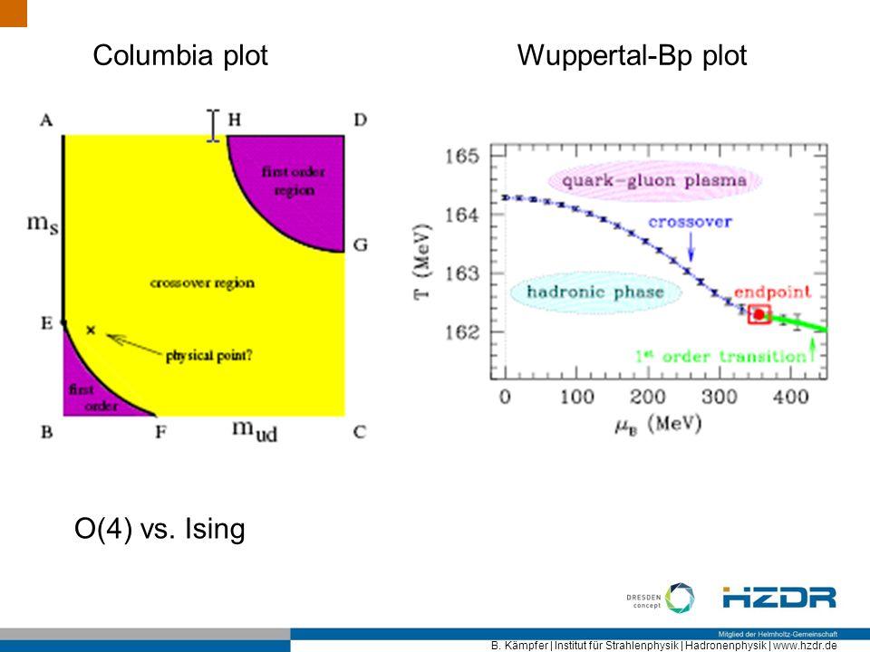 B. Kämpfer | Institut für Strahlenphysik | Hadronenphysik | www.hzdr.de Columbia plotWuppertal-Bp plot O(4) vs. Ising