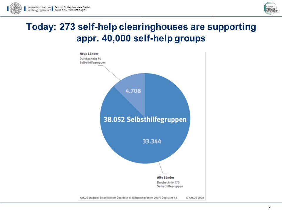 Zentrum für Psychosoziale Medizin Institut für Medizin-Soziologie 20 Today: 273 self-help clearinghouses are supporting appr. 40,000 self-help groups