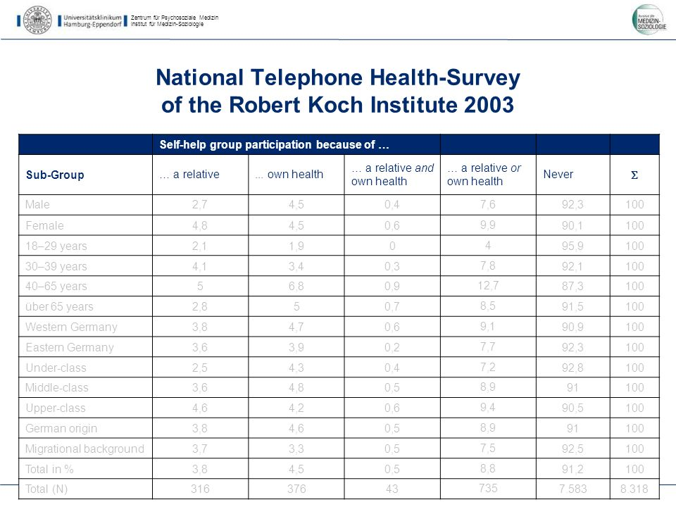 Zentrum für Psychosoziale Medizin Institut für Medizin-Soziologie 23 National Telephone Health-Survey of the Robert Koch Institute 2003 Self-help group participation because of … Sub-Group… a relative...