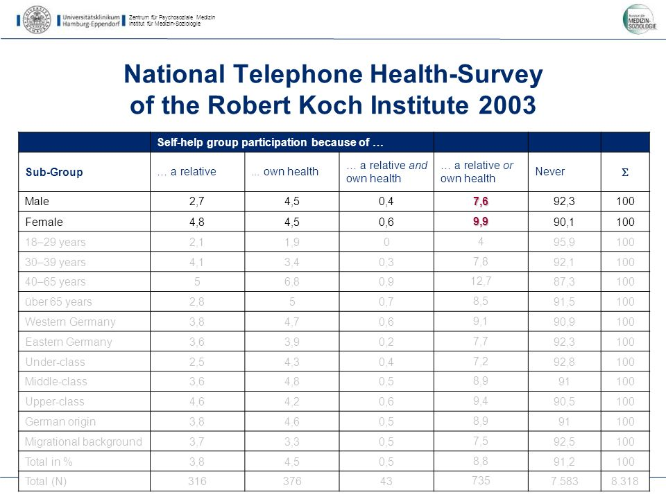 Zentrum für Psychosoziale Medizin Institut für Medizin-Soziologie 25 National Telephone Health-Survey of the Robert Koch Institute 2003 Self-help group participation because of … Sub-Group… a relative...
