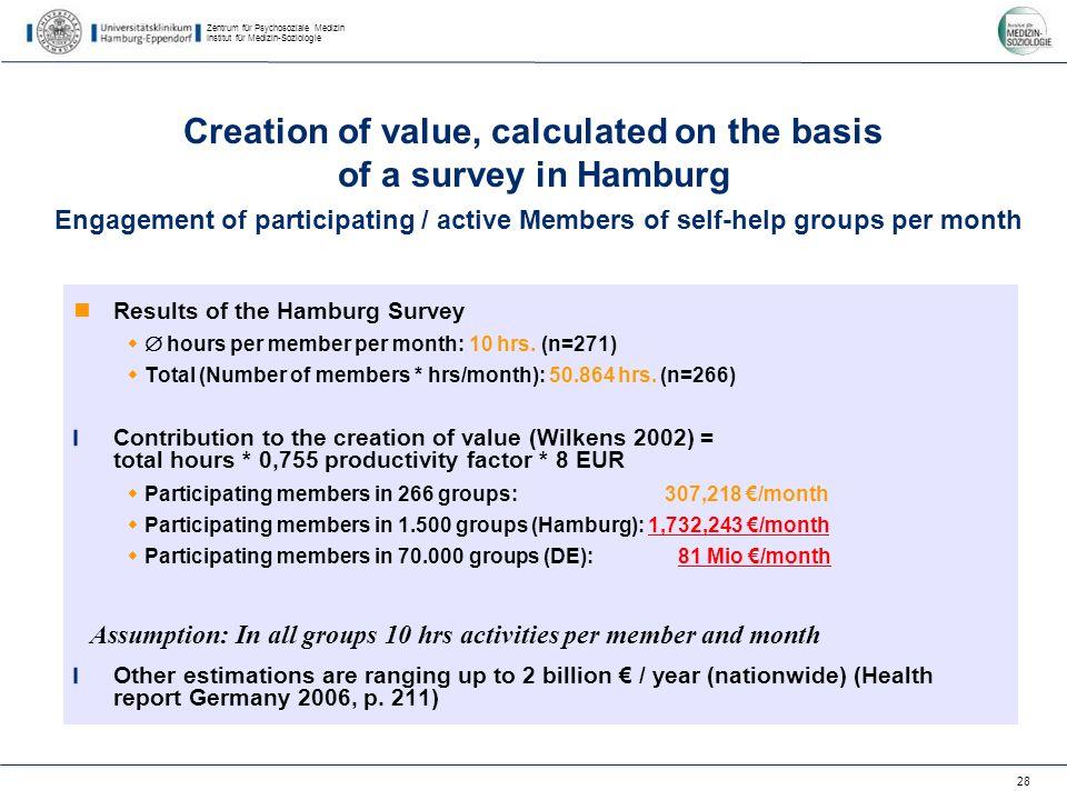 Zentrum für Psychosoziale Medizin Institut für Medizin-Soziologie 28 Results of the Hamburg Survey hours per member per month: 10 hrs.