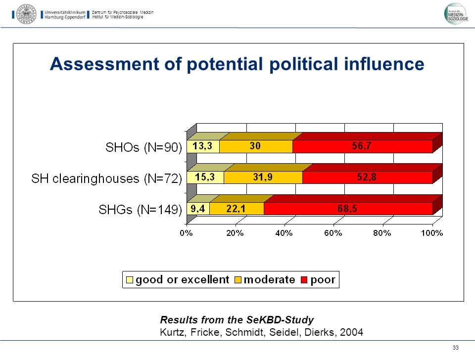 Zentrum für Psychosoziale Medizin Institut für Medizin-Soziologie 33 Results from the SeKBD-Study Kurtz, Fricke, Schmidt, Seidel, Dierks, 2004 Assessment of potential political influence