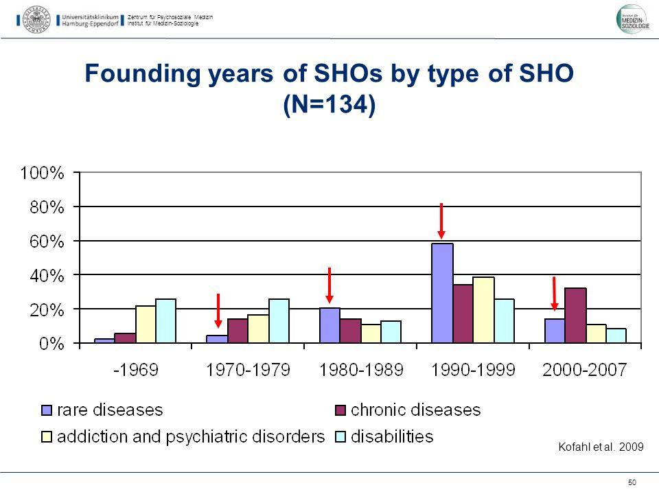 Zentrum für Psychosoziale Medizin Institut für Medizin-Soziologie 50 Founding years of SHOs by type of SHO (N=134) Kofahl et al.