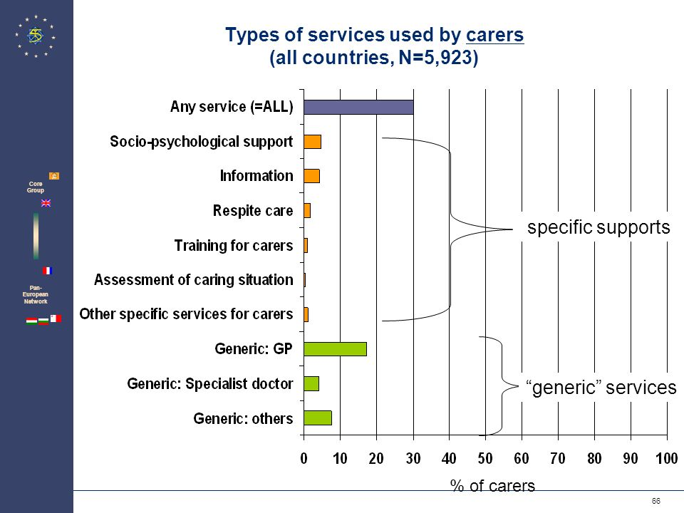 Zentrum für Psychosoziale Medizin Institut für Medizin-Soziologie 66 Pan- European Network Core Group Types of services used by carers (all countries, N=5,923) % of carers generic services specific supports