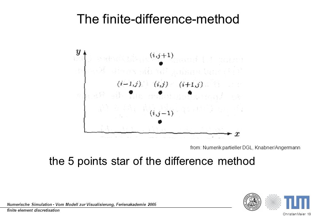 Christian Maier 19 Numerische Simulation - Vom Modell zur Visualisierung, Ferienakademie 2005 finite element discretisation The finite-difference-meth