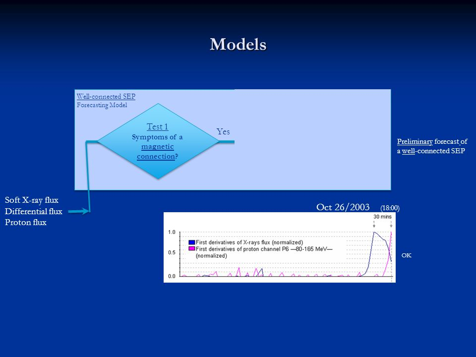 Poorly-connected SEP Forecasting Model Models Test 1 Symptoms of a magnetic connection.