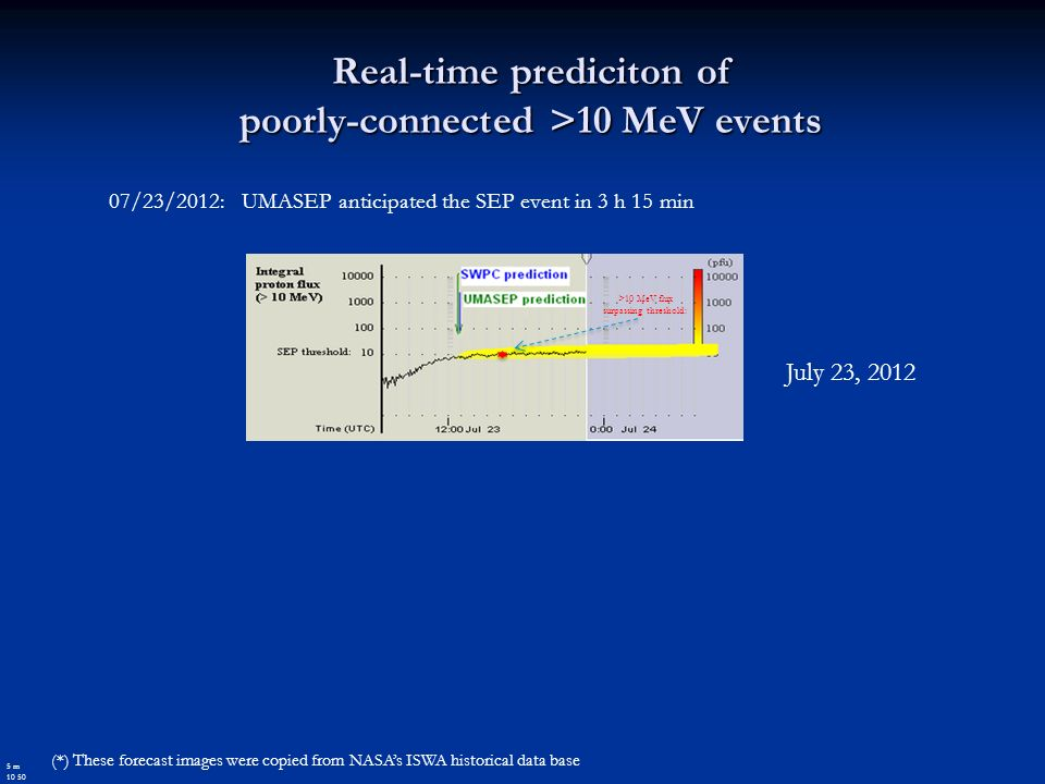 Real-time prediciton of poorly-connected >10 MeV events (*) These forecast images were copied from NASAs ISWA historical data base 5 m 10 50 07/23/2012: UMASEP anticipated the SEP event in 3 h 15 min July 23, 2012 >10 MeV flux surpassing threshold: