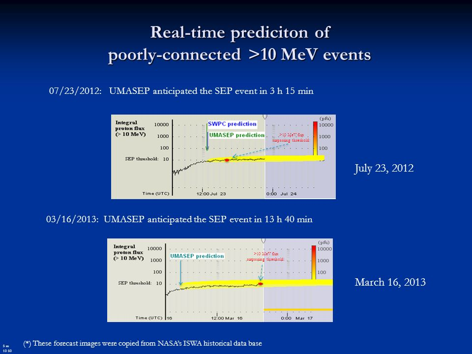 03/16/2013: UMASEP anticipated the SEP event in 13 h 40 min Real-time prediciton of poorly-connected >10 MeV events (*) These forecast images were copied from NASAs ISWA historical data base March 16, 2013 5 m 10 50 07/23/2012: UMASEP anticipated the SEP event in 3 h 15 min July 23, 2012 >10 MeV flux surpassing threshold: >10 MeV flux surpassing threshold: