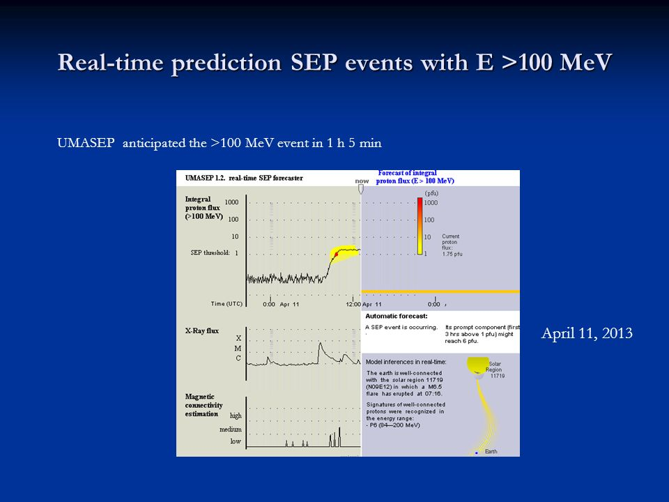 UMASEP anticipated the >100 MeV event in 1 h 5 min April 11, 2013 Real-time prediction SEP events with E >100 MeV.