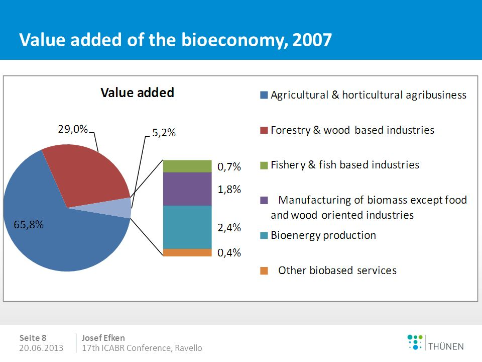 20.06.2013 Seite 7 Josef Efken 17th ICABR Conference, Ravello Share of the bioeconomy within the total economy millionbillion