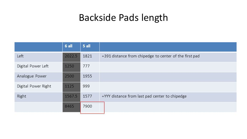 Backside Pads length 6 all5 all Left2022.51821+391 distance from chipedge to center of the first pad Digital Power Left1250777 Analogue Power25001955 Digital Power Right1125999 Right1567.51577+YYY distance from last pad center to chipedge 84657900