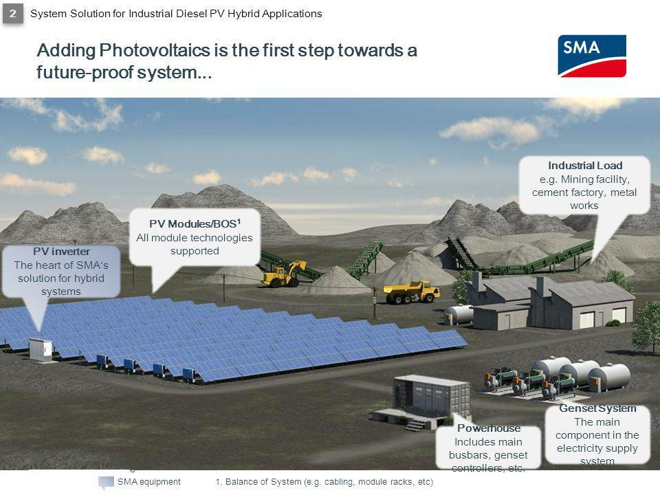 SMA Solar Technology AG Adding Photovoltaics is the first step towards a future-proof system... PV Modules/BOS 1 All module technologies supported PV