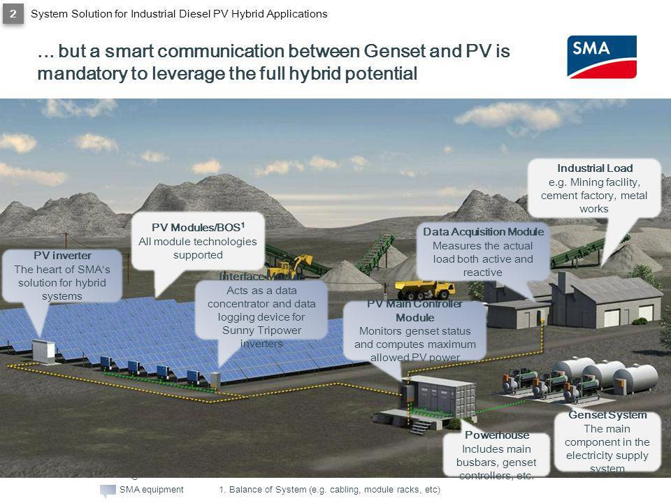 SMA Solar Technology AG... but a smart communication between Genset and PV is mandatory to leverage the full hybrid potential Data Acquisition Module