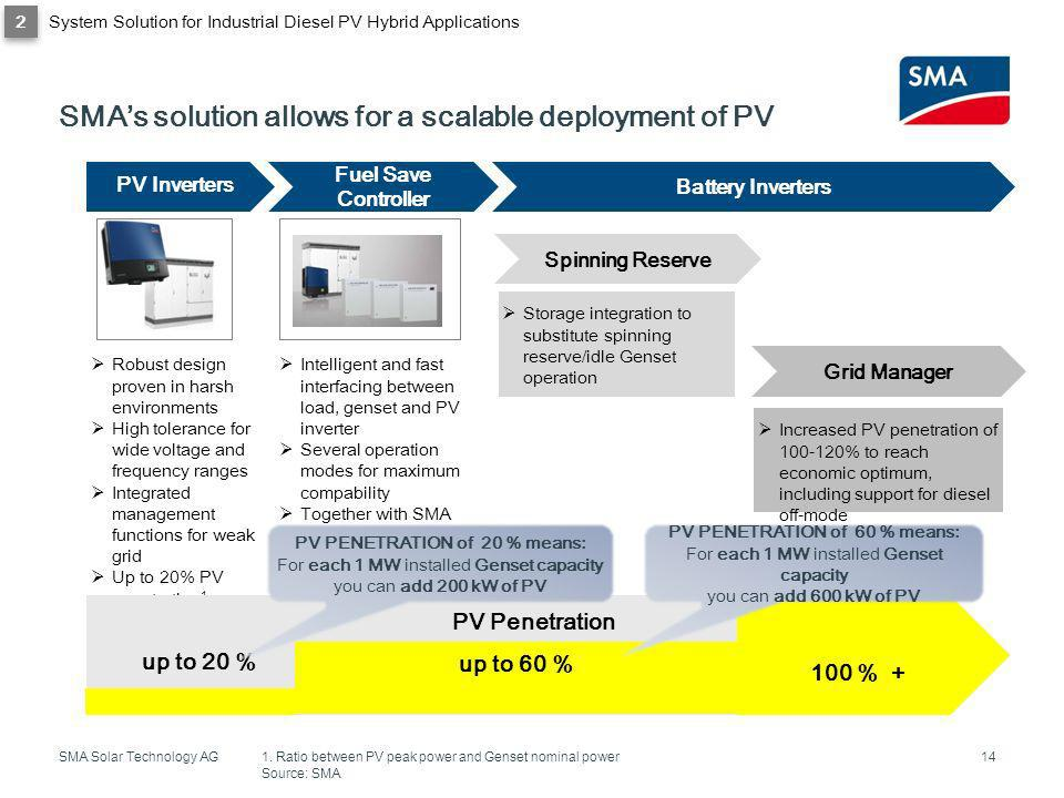 SMA Solar Technology AG SMAs solution allows for a scalable deployment of PV 14 1. Ratio between PV peak power and Genset nominal power Source: SMA PV