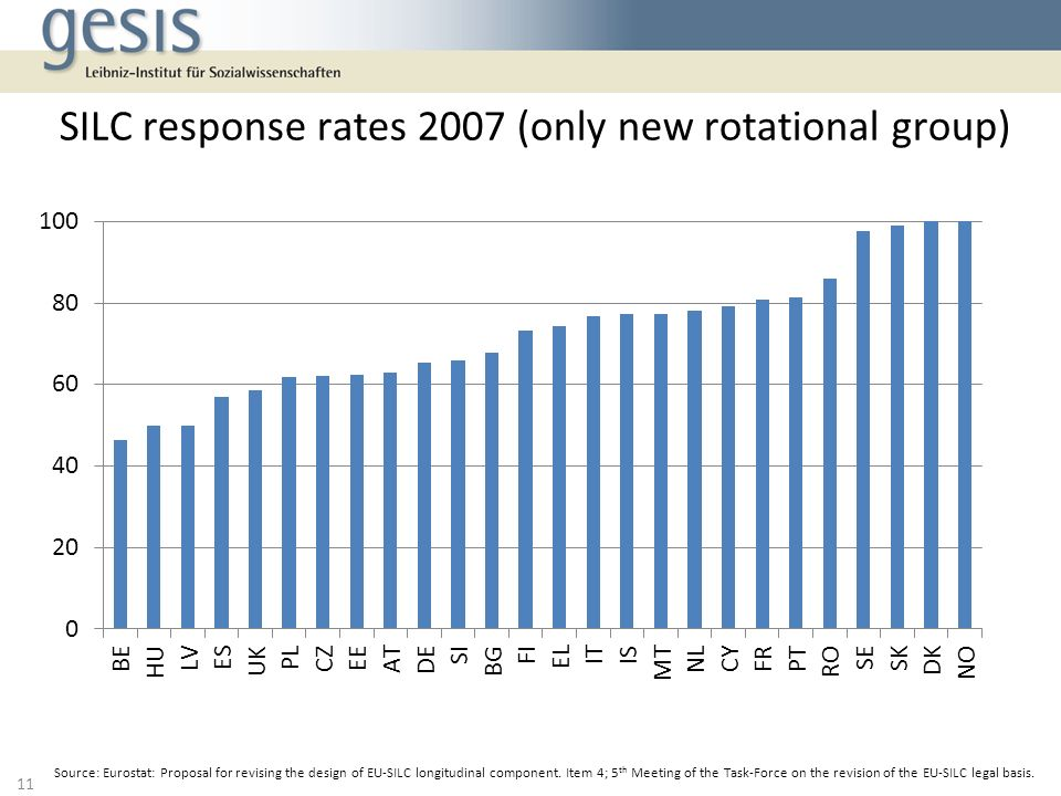 SILC response rates 2007 (only new rotational group) 11 Source: Eurostat: Proposal for revising the design of EU-SILC longitudinal component.