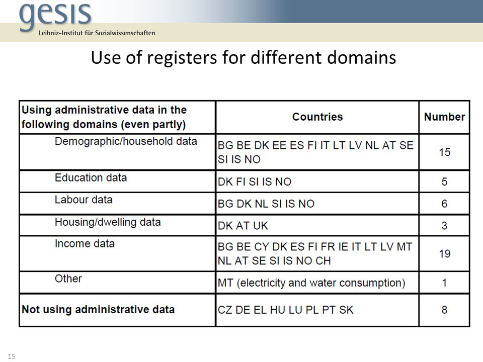 Use of registers for different domains 15