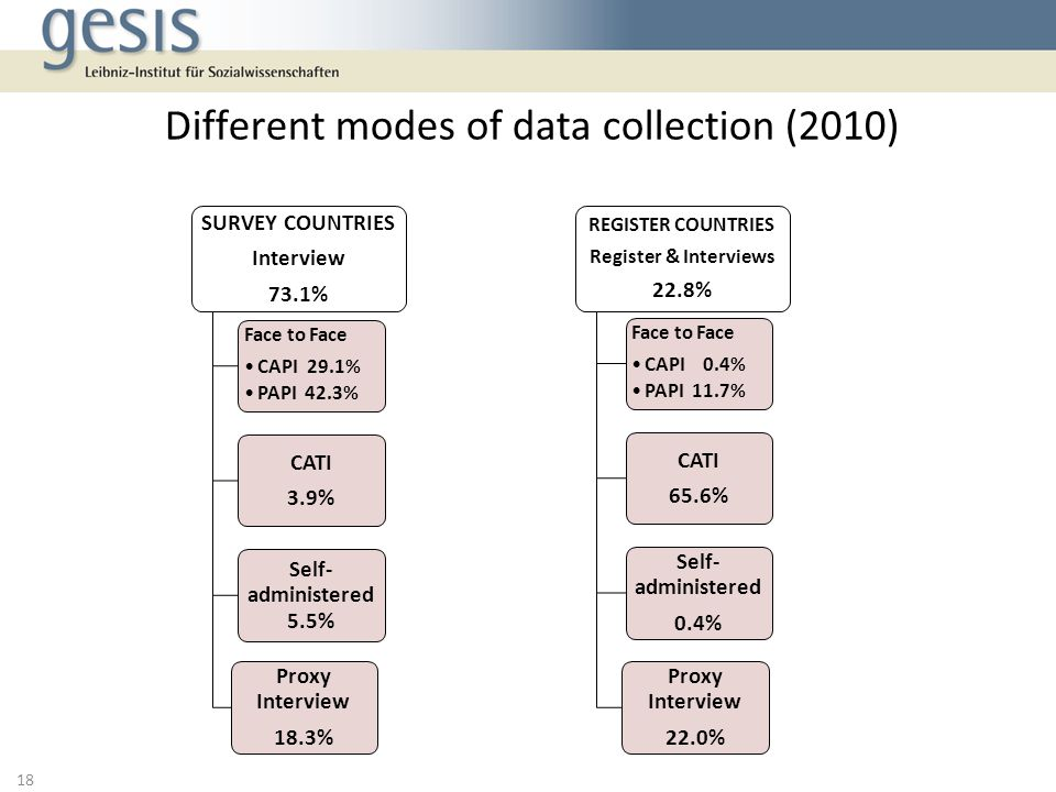 Different modes of data collection (2010) 18 SURVEY COUNTRIES Interview 73.1% Face to Face CAPI 29.1% PAPI 42.3% CATI 3.9% Self- administered 5.5% Proxy Interview 18.3% REGISTER COUNTRIES Register & Interviews 22.8% Face to Face CAPI 0.4% PAPI 11.7% CATI 65.6% Self- administered 0.4% Proxy Interview 22.0%