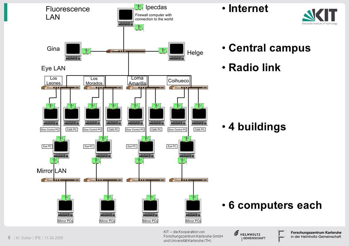 KIT – die Kooperation von Forschungszentrum Karlsruhe GmbH und Universität Karlsruhe (TH) 6 | M. Sutter | IPE | 11.04.2008 Internet Central campus Rad