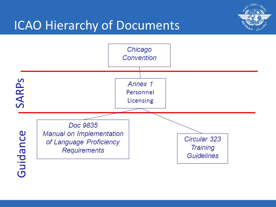 ICAO Hierarchy of Documents 16 Chicago Convention Annex 1 Personnel Licensing Doc 9835 Manual on Implementation of Language Proficiency Requirements S