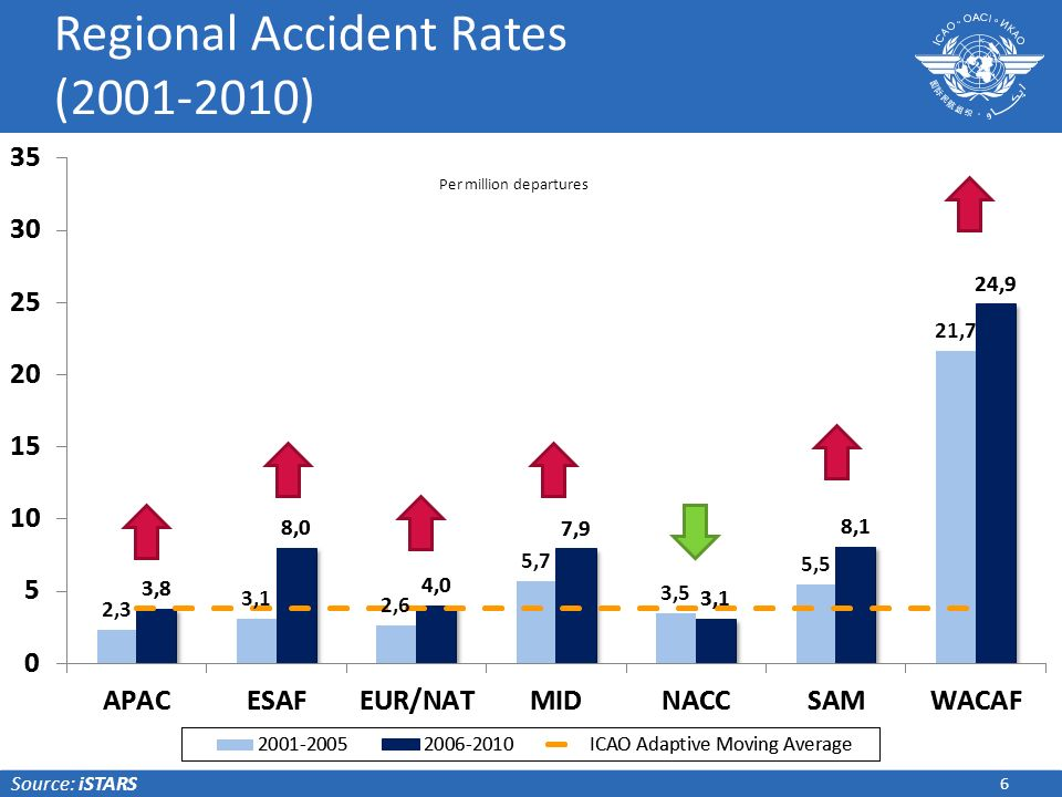 6 Regional Accident Rates (2001-2010) Source: iSTARS