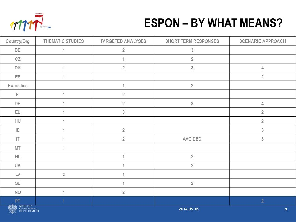 2014-05-169 ESPON – BY WHAT MEANS.