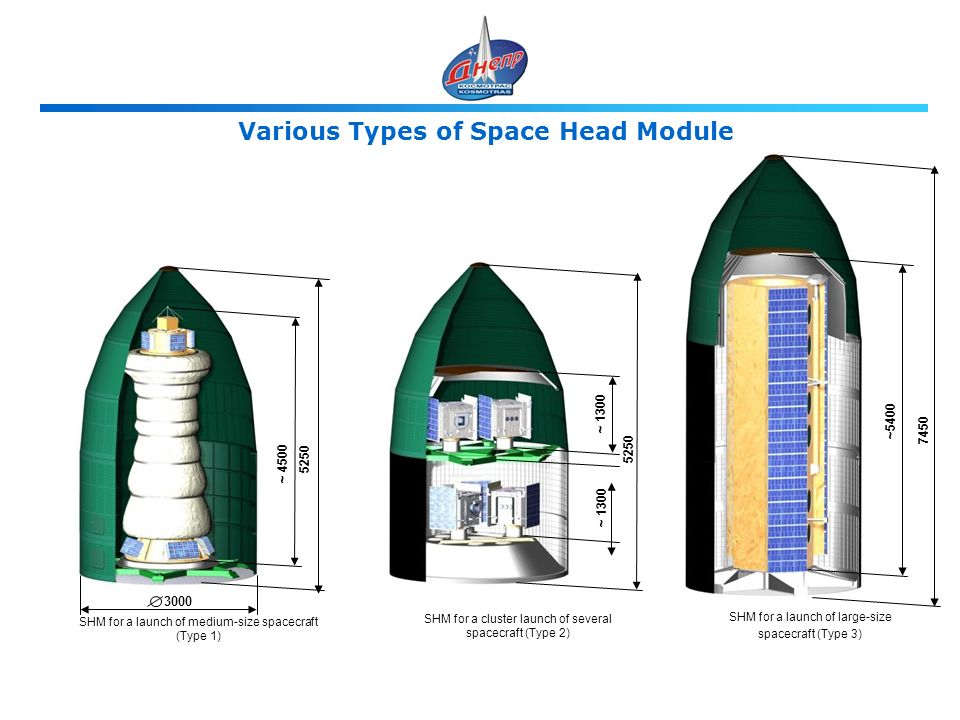 Various Types of Space Head Module SHM for a launch of large-size spacecraft (Type 3) SHM for a cluster launch of several spacecraft (Type 2) SHM for a launch of medium-size spacecraft (Type 1) 5250 ~ 4500 5250 ~ 1300 7450 ~5400 3000