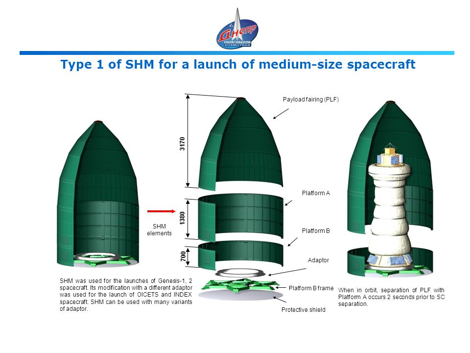 Type 1 of SHM for a launch of medium-size spacecraft Payload fairing (PLF) Platform A Platform B Adaptor Platform B frame Protective shield SHM elements When in orbit, separation of PLF with Platform A occurs 2 seconds prior to SC separation.