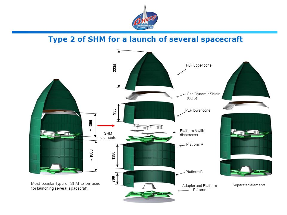 SHM elements PLF upper cone Platform A with dispensers Platform A Adaptor and Platform B frame Most popular type of SHM to be used for launching several spacecraft.
