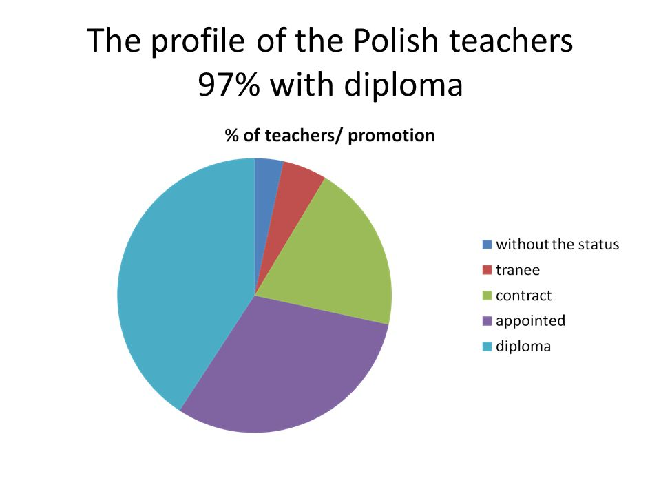 The profile of the Polish teachers 97% with diploma