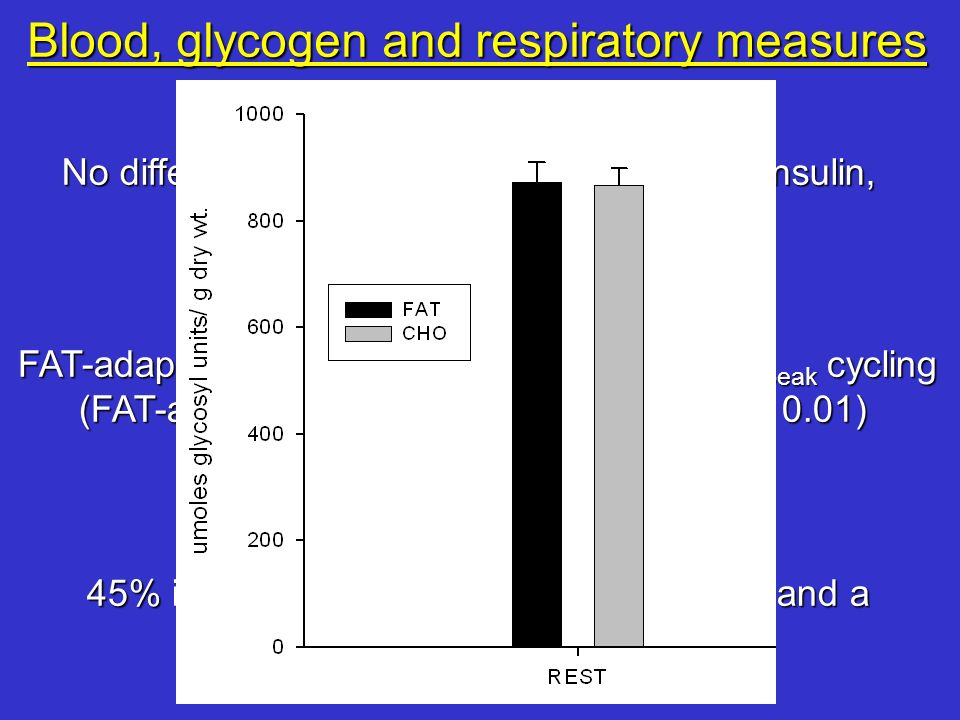 Blood, glycogen and respiratory measures FAT-adapt reduced the RER during 70% VO 2peak cycling (FAT-adapt: 0.85 0.02 vs. HCHO: 0.91 0.01) Which result