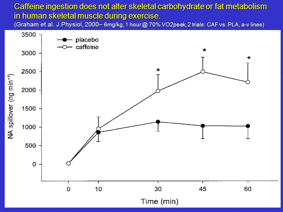 Caffeine ingestion does not alter skeletal carbohydrate or fat metabolism in human skeletal muscle during exercise. (Graham et al. J.Physiol, 2000– 6m