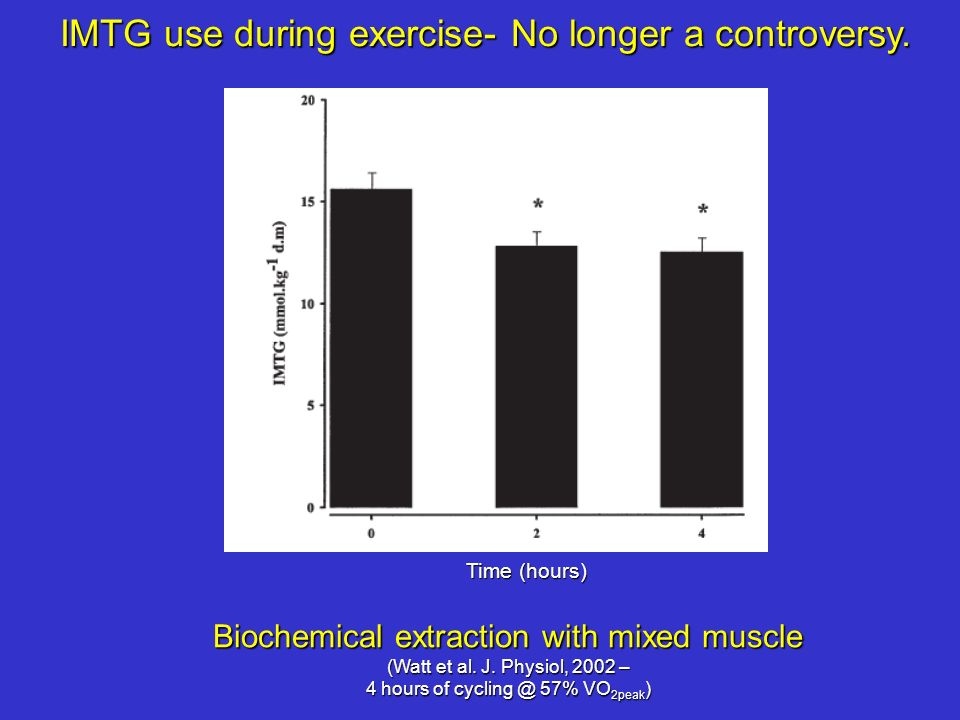 IMTG use during exercise- No longer a controversy. Biochemical extraction with mixed muscle (Watt et al. J. Physiol, 2002 – 4 hours of cycling @ 57% V