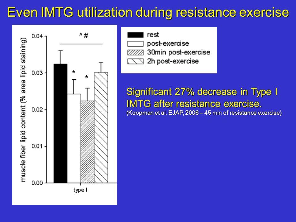 Even IMTG utilization during resistance exercise Significant 27% decrease in Type I IMTG after resistance exercise. (Koopman et al. EJAP, 2006 – 45 mi