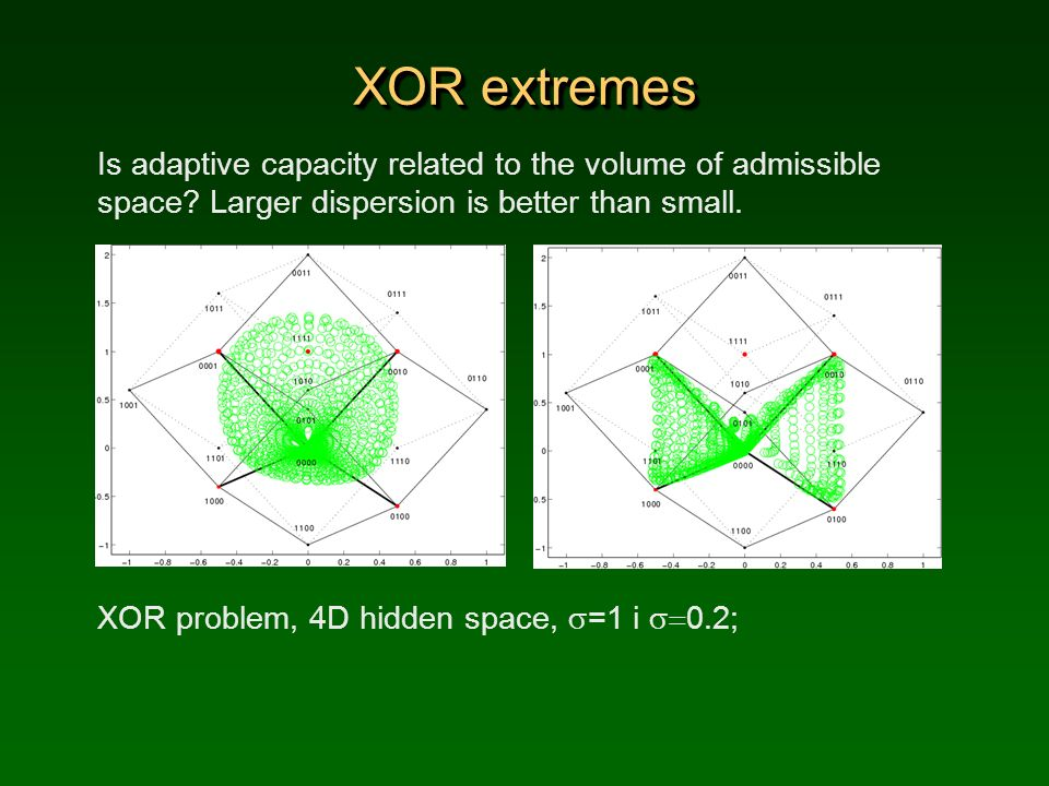 XOR extremes Is adaptive capacity related to the volume of admissible space? Larger dispersion is better than small. XOR problem, 4D hidden space, =1