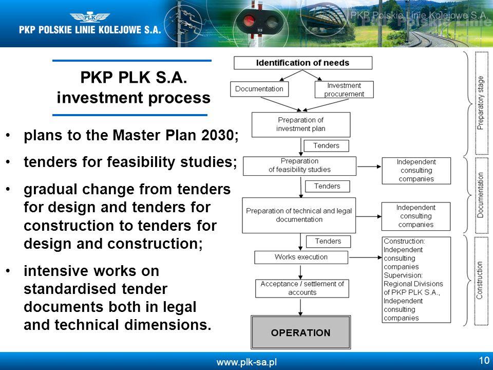 www.plk-sa.pl 10 PKP PLK S.A.