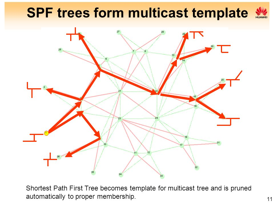 11 SPF trees form multicast template Shortest Path First Tree becomes template for multicast tree and is pruned automatically to proper membership.