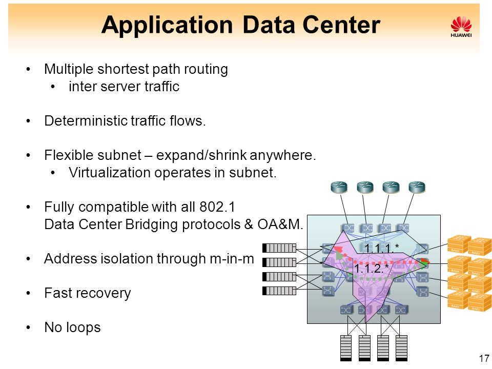 17 Application Data Center Multiple shortest path routing inter server traffic Deterministic traffic flows. Flexible subnet – expand/shrink anywhere.