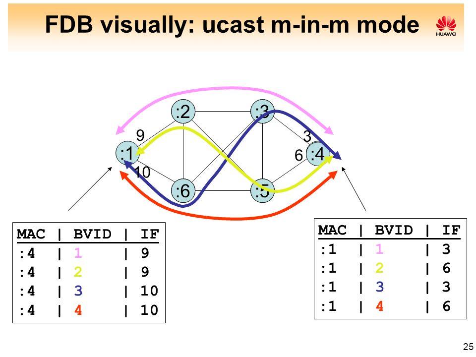 25 :1 :2:3 :4 :5:6 9 10 3 6 MAC | BVID | IF :4 | 1 | 9 :4 | 2 | 9 :4 | 3 | 10 :4 | 4 | 10 MAC | BVID | IF :1 | 1 | 3 :1 | 2 | 6 :1 | 3 | 3 :1 | 4 | 6