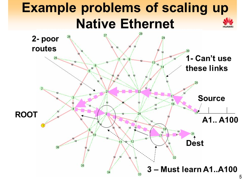 5 Example problems of scaling up Native Ethernet ROOT 1- Cant use these links Source Dest A1.. A100 3 – Must learn A1..A100 2- poor routes